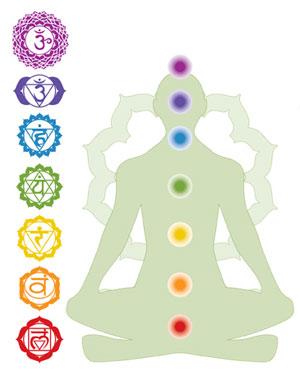chakra-training